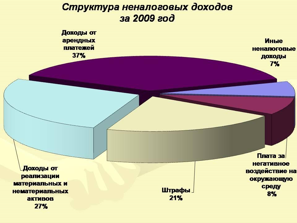 бланк отчета доходов и расходов консолидированного бюджета в 2010 году