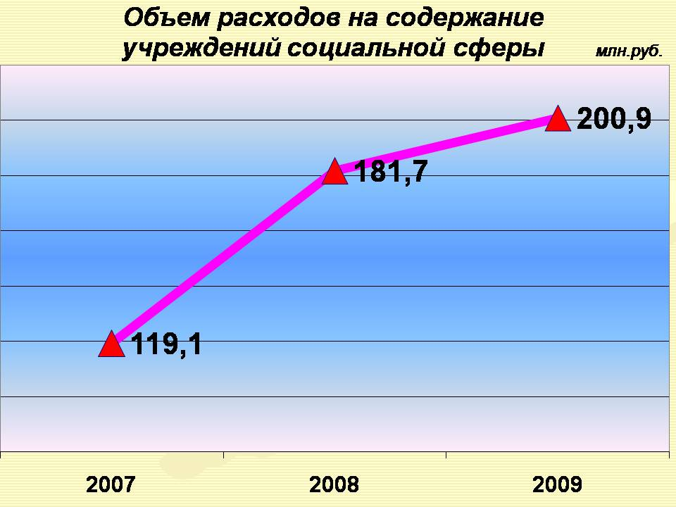 В 2009 году планируется замена водонапорн
